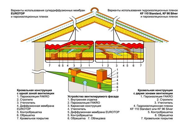 Паро- и гидроизоляция в доме