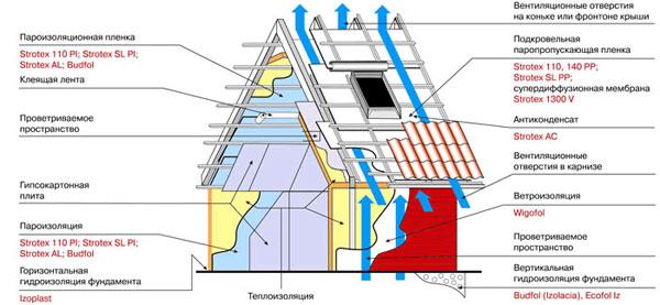 Использование гидро- и пароизоляции в доме