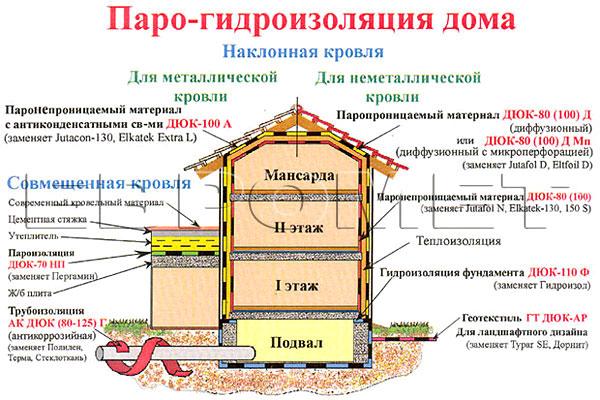 Правила организации гидроизоляции в доме