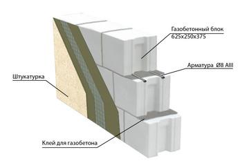 Конструкция стены из газобетонных блоков