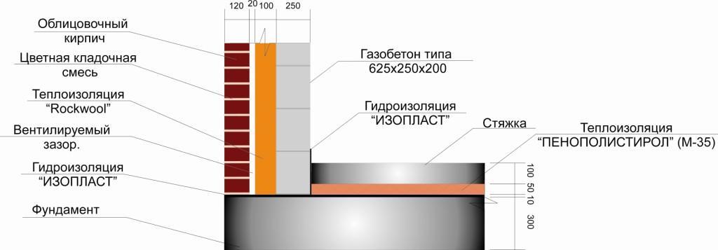 Конструкция здания из газобетонных блоков. Вариант 1