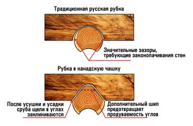 Отличие традиционной русской рубки и в канадскую чашу
