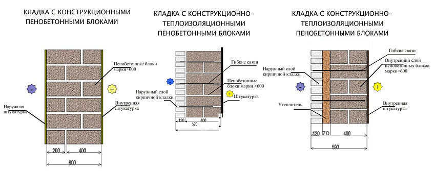 Варианты кладки пенобетонными блоками