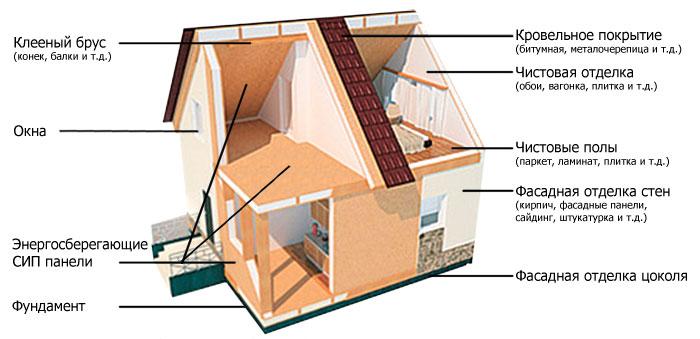 Построение дома по СИП технологии