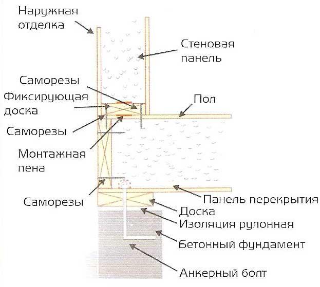 СИП технология построения домов