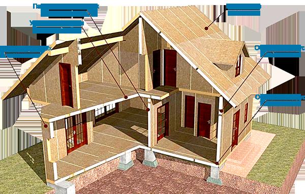 Технология строительства СИП дома