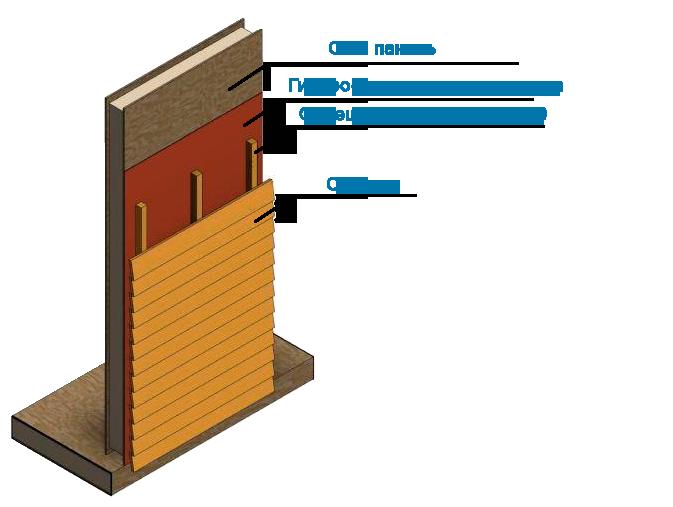 Устройство СИП стены. Вариант 2