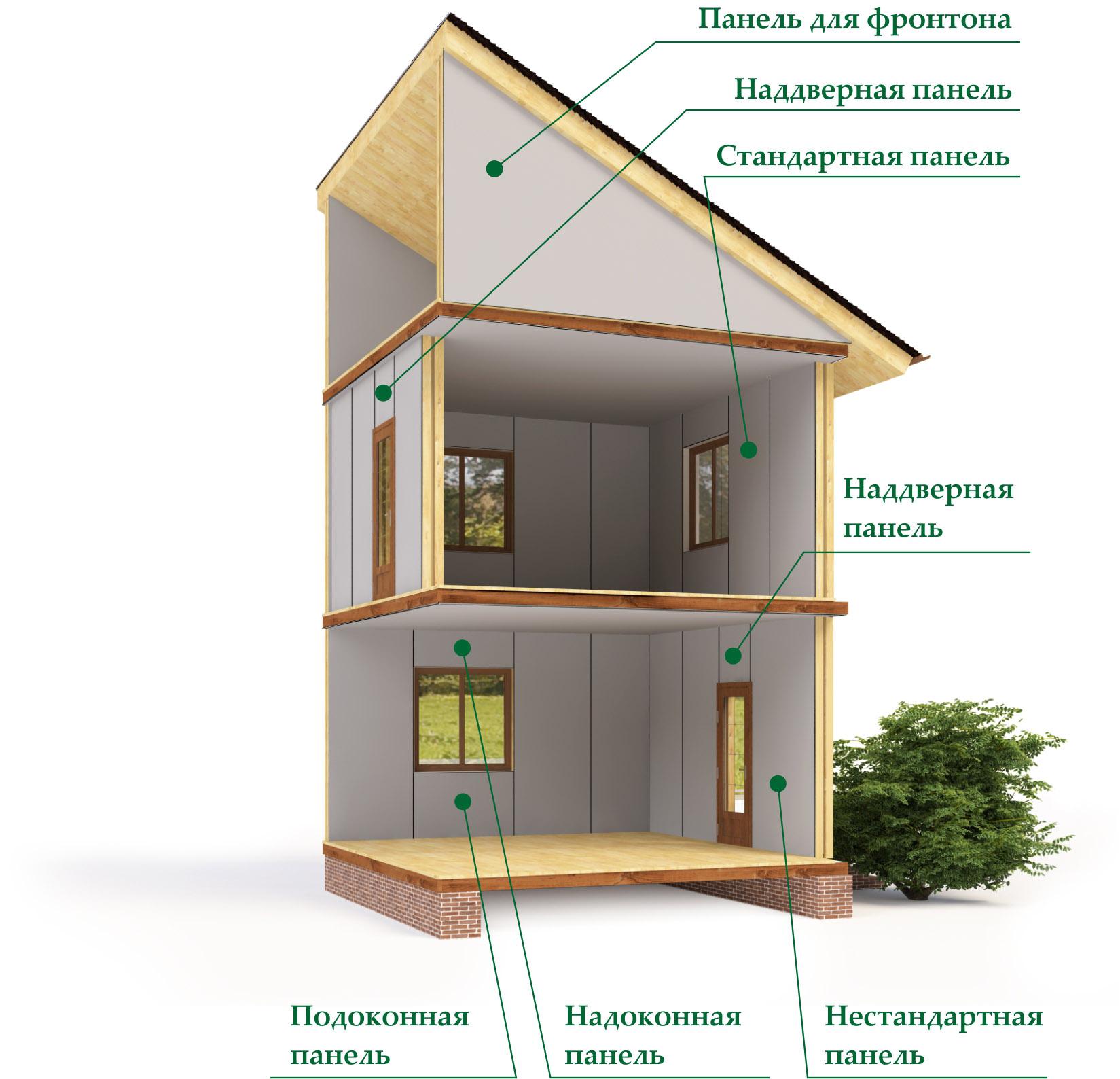 Схема применения панелей ТЕРМО-СП и ТЕРМО-КАМ