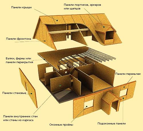Схема строительства дома по технологии ТЕРМО-СП и ТЕРМО-КАМ