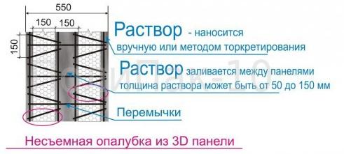 Внутреннее устройство стены с использованием несъемной опалубки с 3D-панелями