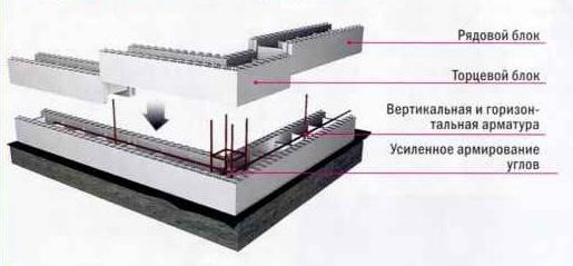 Технология строительства стен с армопанелями