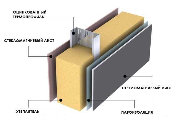 Конструкция несъемной опалубки с использованием СМЛ