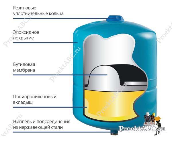 мембранный накопительный бак для водоснабжения