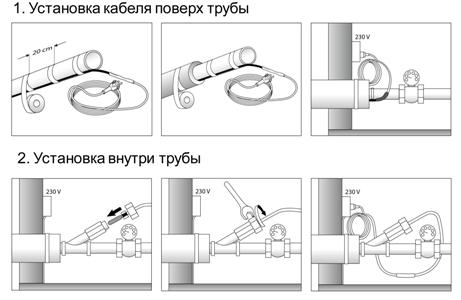 Схема монтажа обогревающего кабеля на трубы