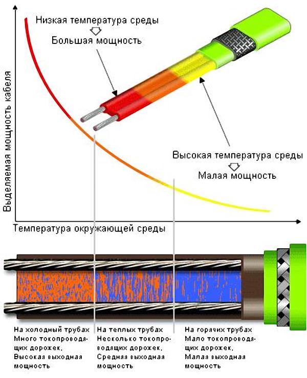 Зависимость нагрева саморегулирующего кабеля от температуры среды