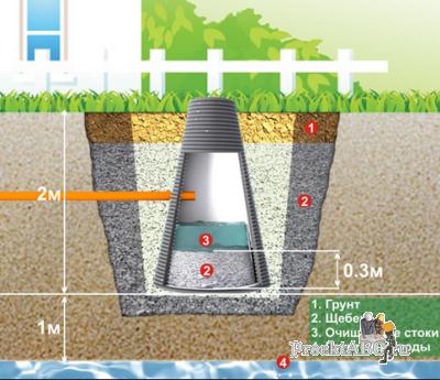 устройство канализационного колодца - септик