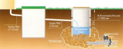 канализация на даче своими руками - биотуалеты