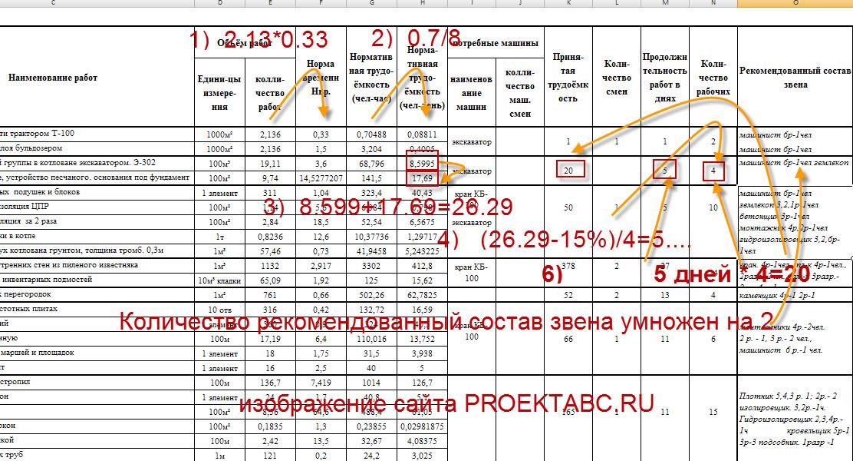 расчет нормативной и принятой трудоемкости, а также продолжительности цикла работ в календарном плане
