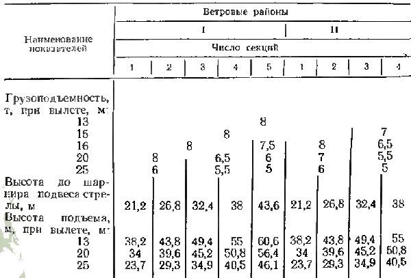 технические характеристики башенного крана кб 401