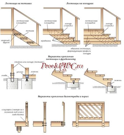 Как построить крыльцо из дерева на даче своими руками