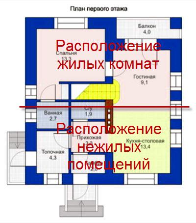 зоны планировки дома