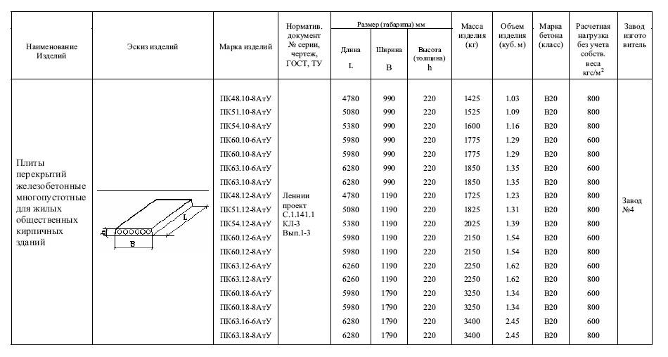 типоразмеры плит перекрытия для планировки 6 метров