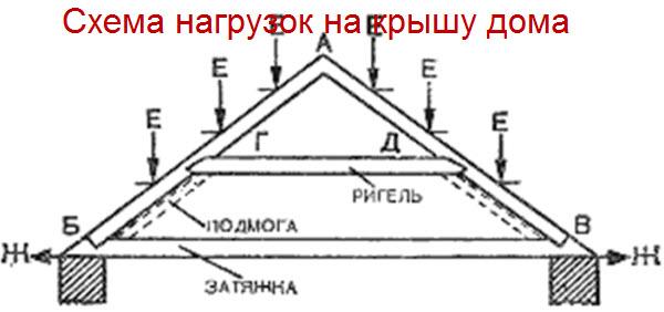 простые крыши домов,