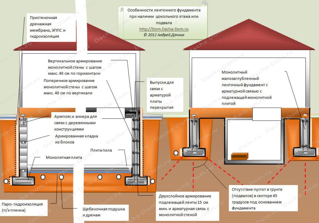 Как сделать подвал своего дома сухим 821